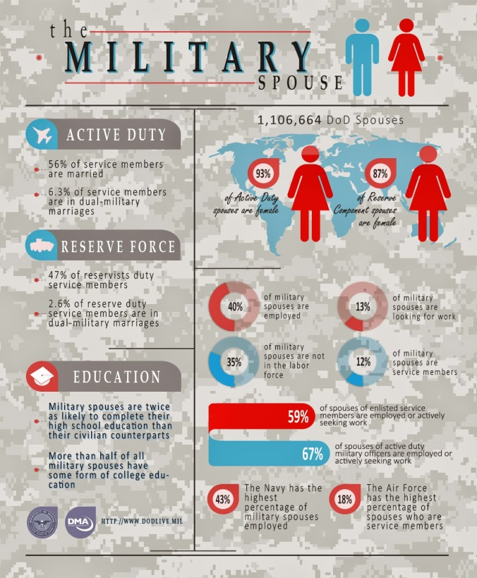 The-Military-Spouse-Infographic_Final140508